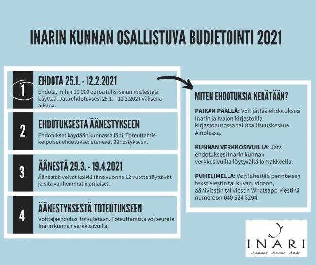 Inarin kunnan osallistuvan budjetoinnin prosessi kuvattu.