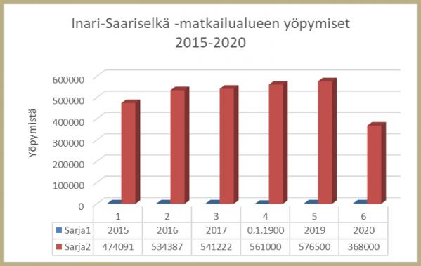 Inari-Saariselkä matkailualueen yöpymiset 2015-2020