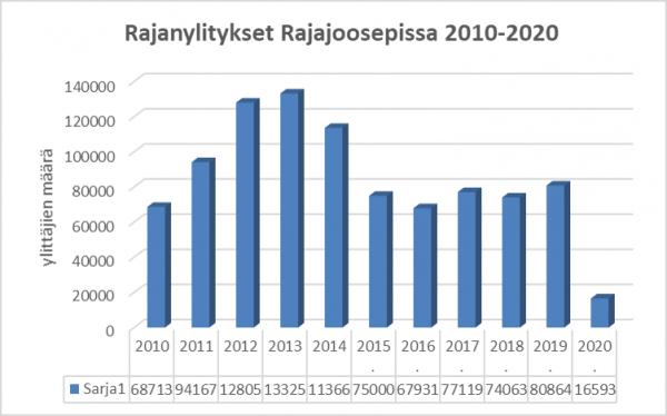 Rajanylitykset Raja-Joosepissa 2010-2020
