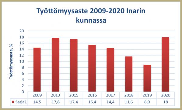 Työttömyysaste Inarin kunnassa 2009-2020, taulukko