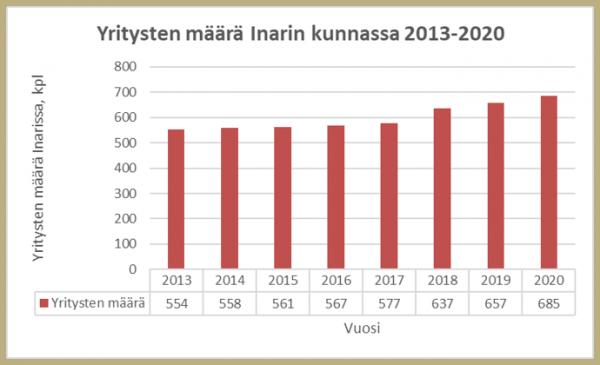 Yritysten määrä Inarin kunnassa 2013-2020